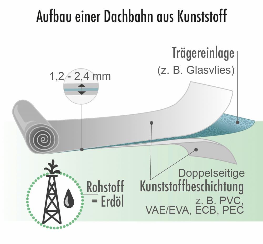Aufbau einer Dachbahn aus Kunststoff