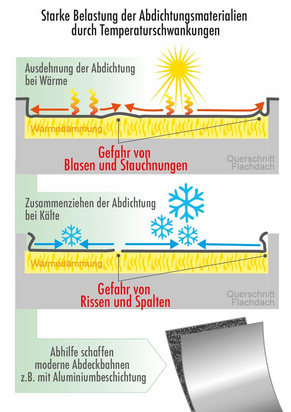 Abdichtungsmaterial beim Flachdach: Starke Belastung durch Temperaturschwankungen