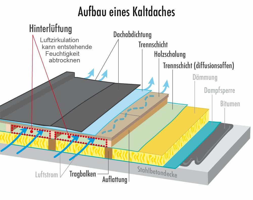 Aufbau eines Kaltdachs