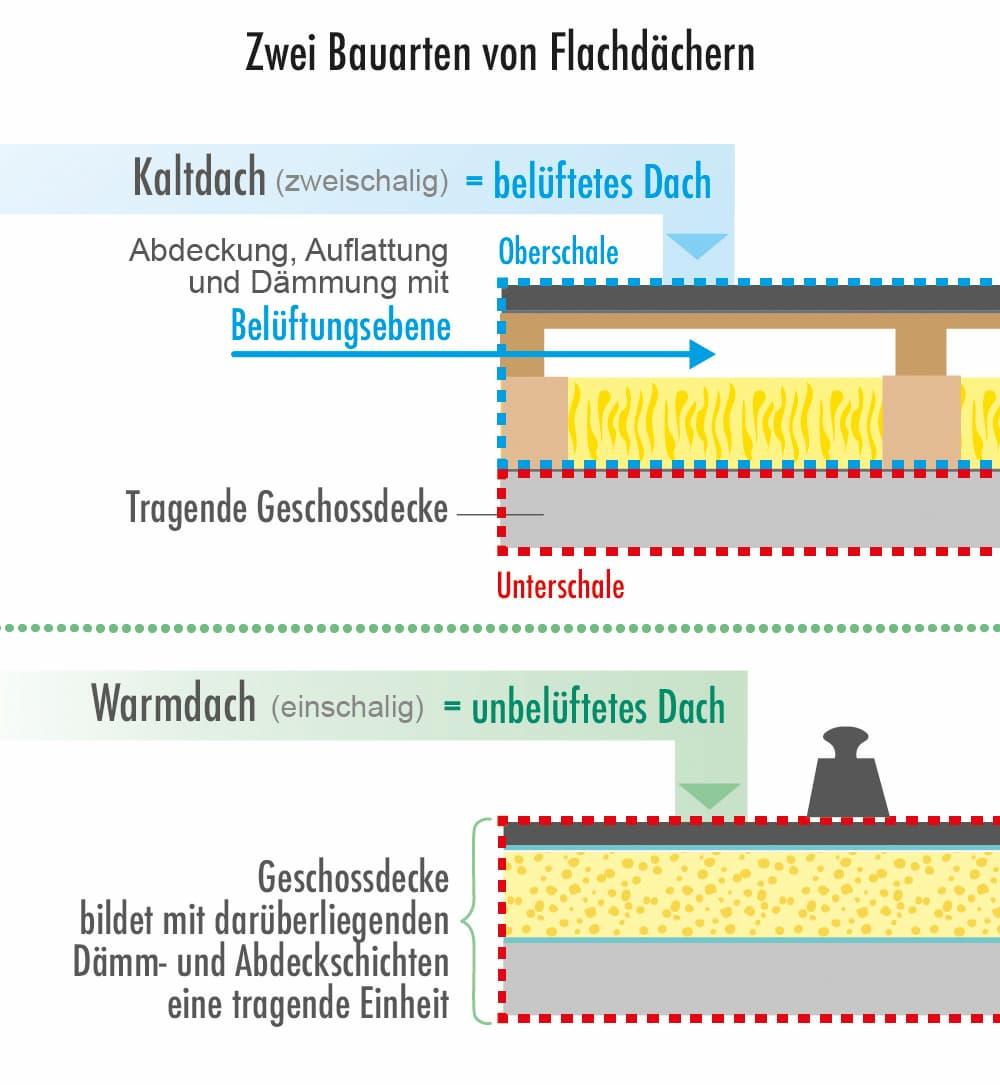 Zwei Bauarten von Flachdächern werden unterschieden