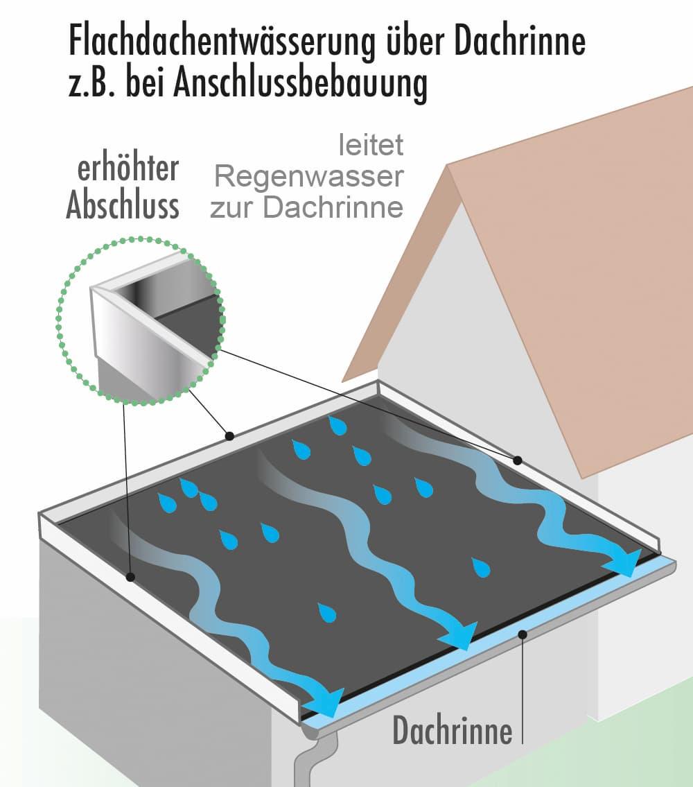 Flachdachentwässerung über eine Dachrinne