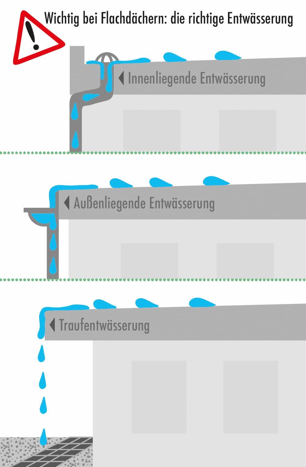Wichtig bei Flachdächern: Die richtige Entwässerung