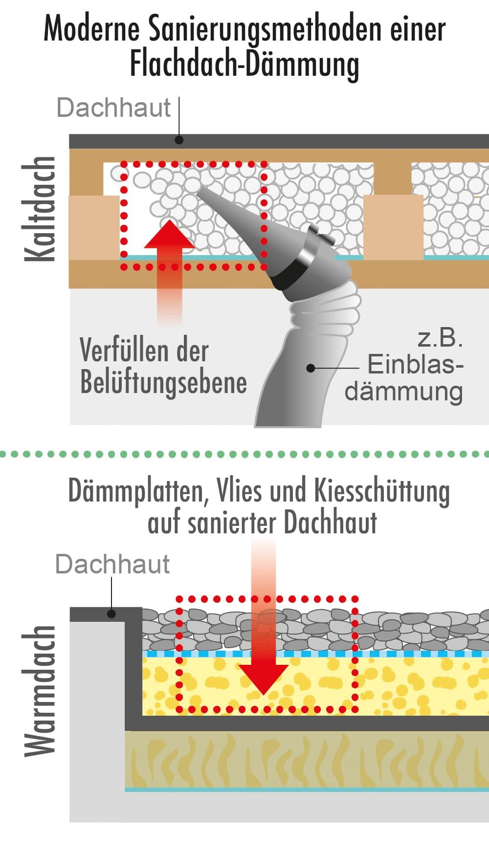 Moderne Sanierungsmethoden einer Flachdach Dämmung