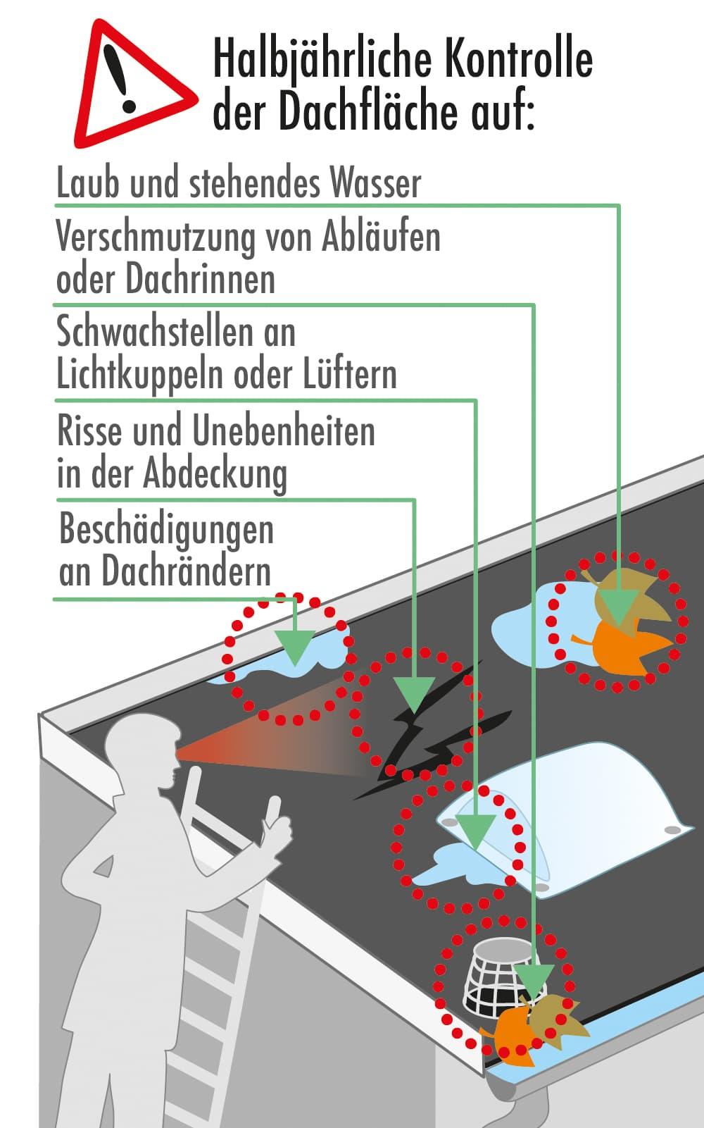 Flachdach: Regelmäßige Kontrolle auf Mängel sinnvoll