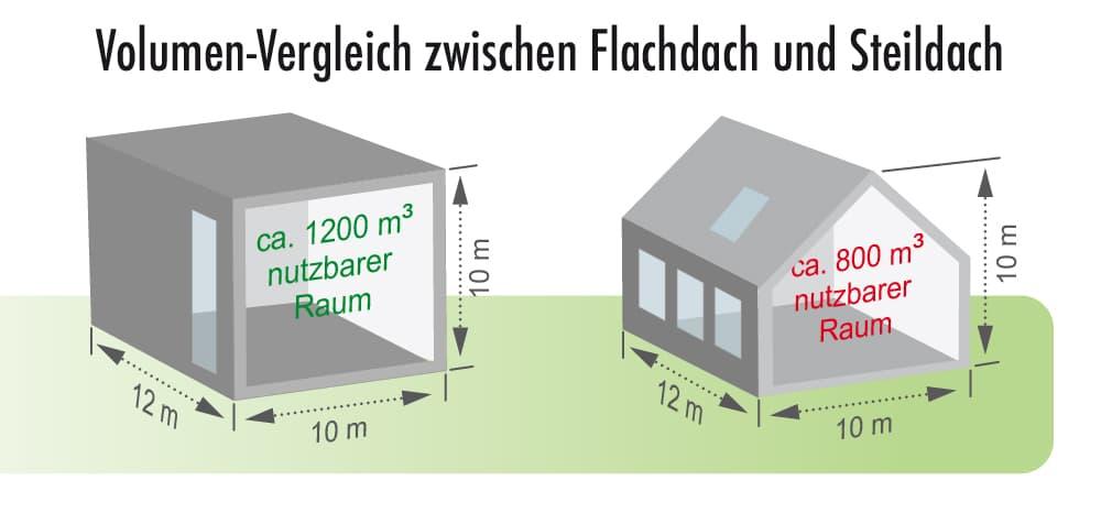 Volumenvergleich: Flachdach vs Steildach
