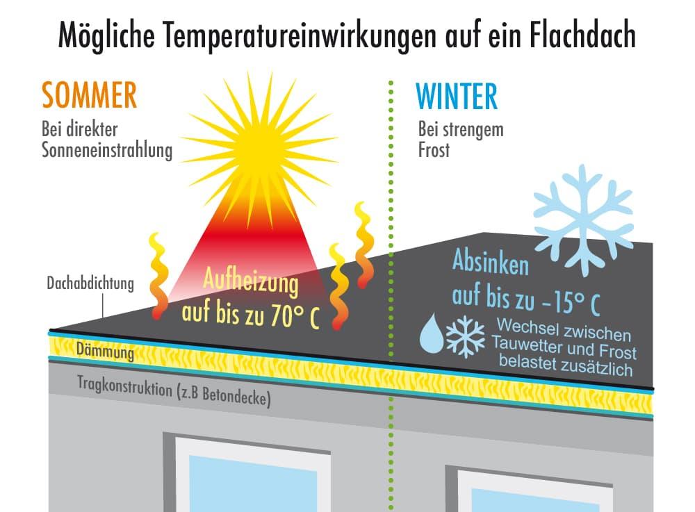 Mögliche Temperatureinwirkungen auf ein Flachdach