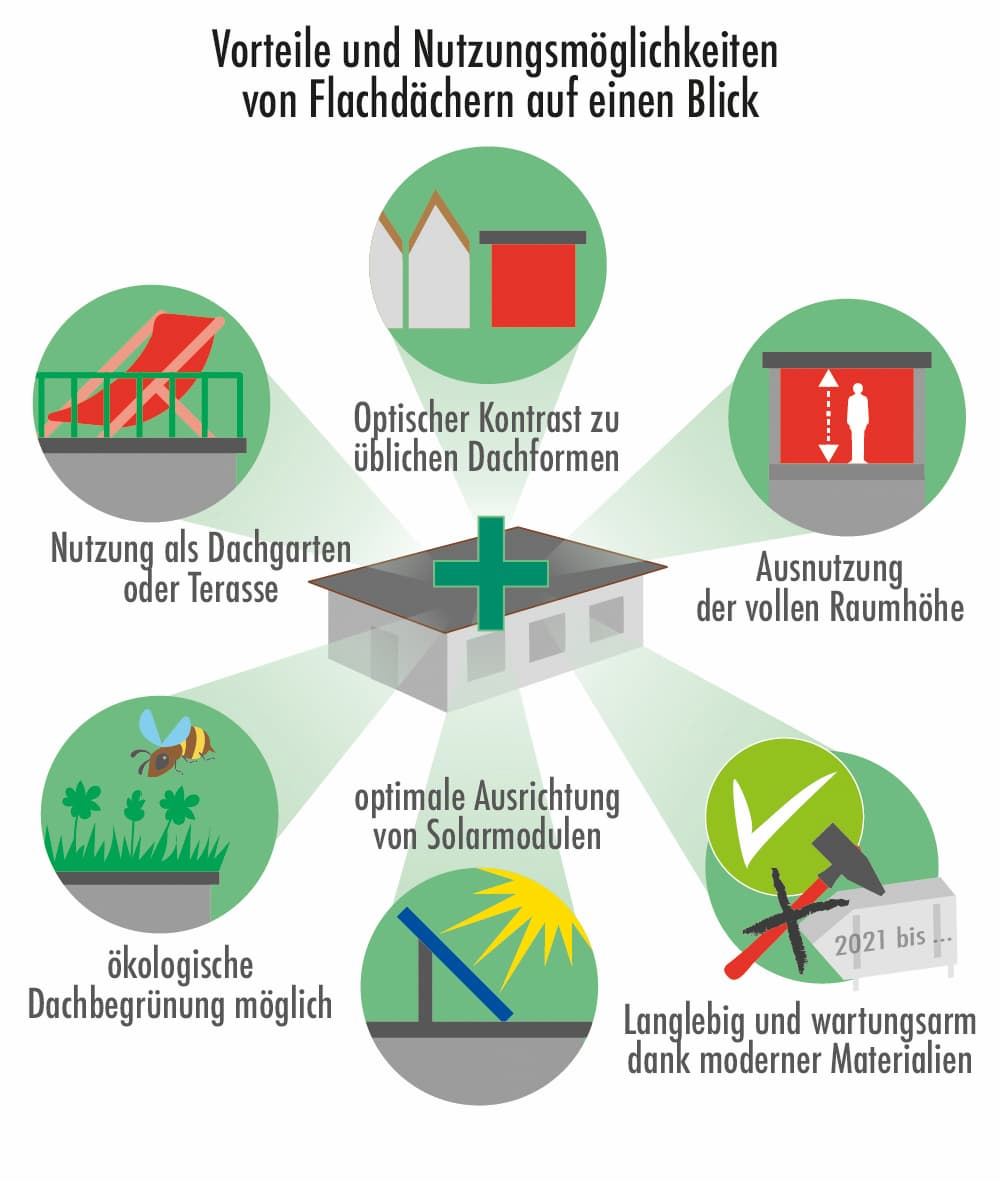 Flachdach: Vorteile und Nutzungsmöglichkeiten