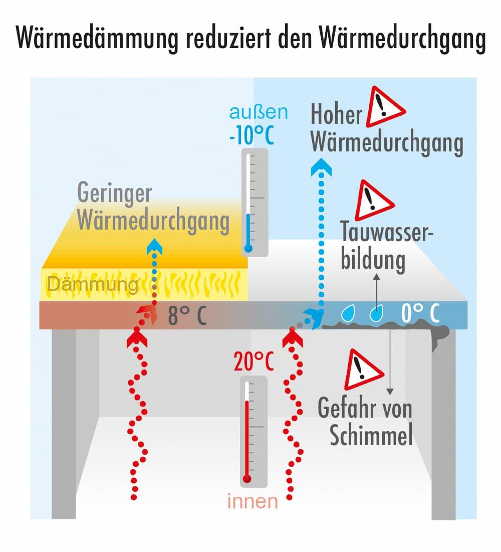 Wärmedämmung reduziert den Wärmedurchgang