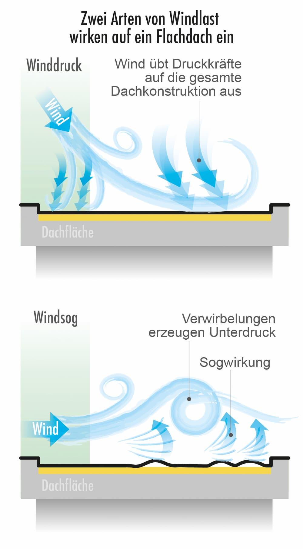Zwei Arten von Windlast wirken auf ein Flachdach ein