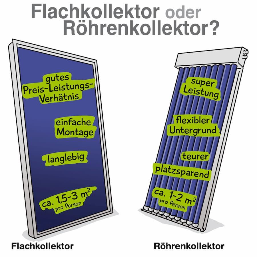Solarthermie: Flachkollektoren oder Röhrenkollektoren