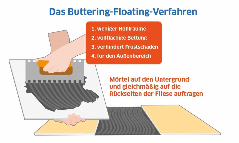 Fliesen verlegen: Das Buttering-Floating-Verfahren