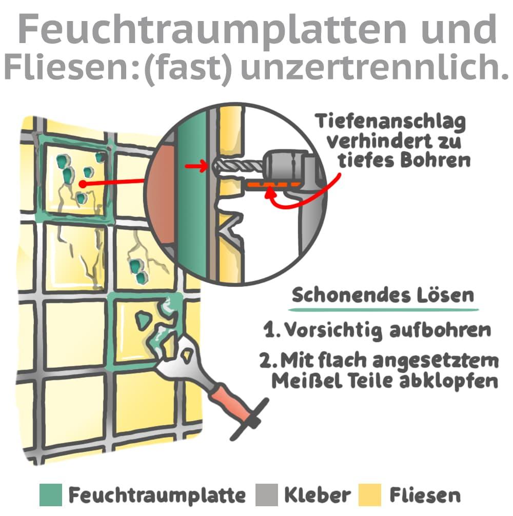 Feuchtraumplatten und Fliesen: (Fast) unzertrennlich verbunden