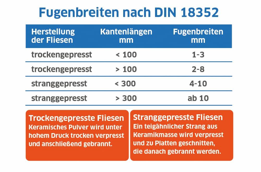 Fugenbreite nach DIN 18352