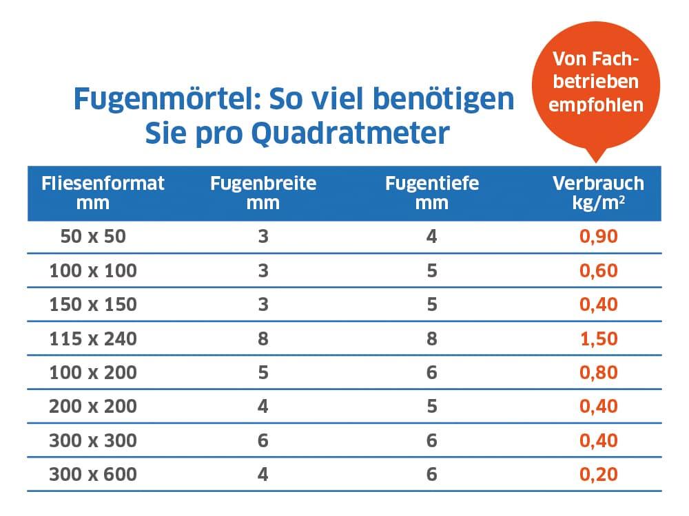 Fugenmörtel: So viel benötigen Sie pro Quadratmeter