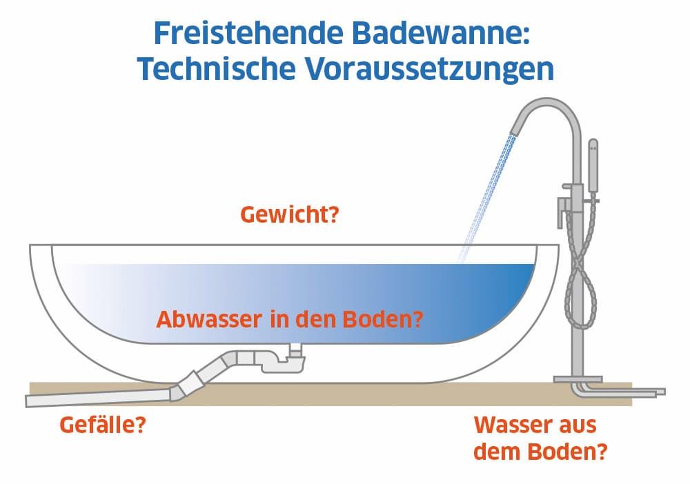 Freistehende Badewannen: Technische Voraussetzungen