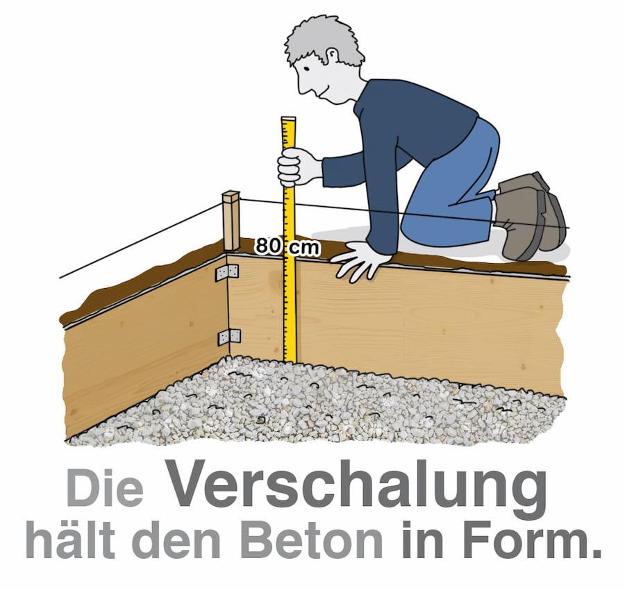 Die Umschalung hält den Beton in Form und sorgt dafür, dass kein Erdreich nachrutscht