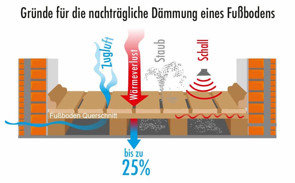 Gründe für das nachträgliche Dämmen von Fußböden