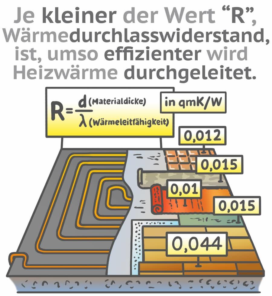 Fussbodenheizung: Wärmedurchlasswiderstand erklärt