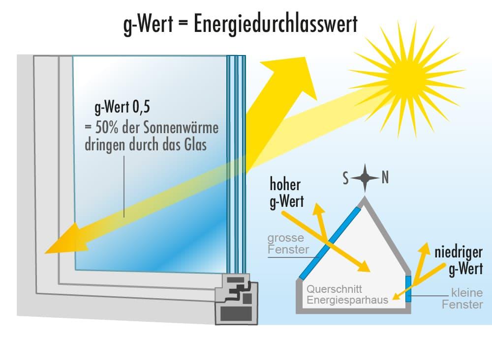 G-Wert bei Fenster: Energiedurchlasswert