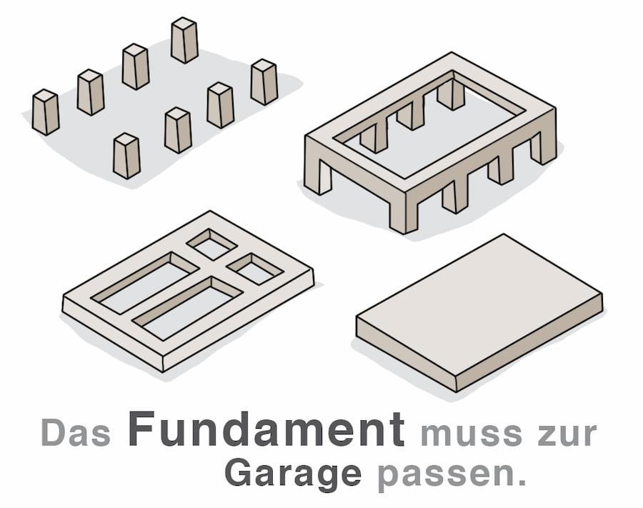 Das Fundament muss zur Garage passen