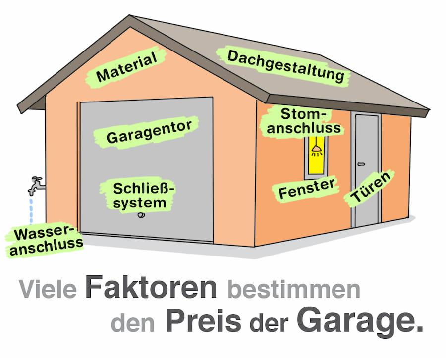 Garage: Viele Faktoren bestimmen den Preis einer Garage
