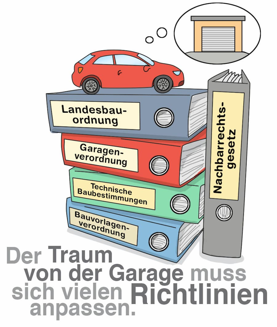 Garage: Rechtliche Bestimmungen müssen beachtet werden