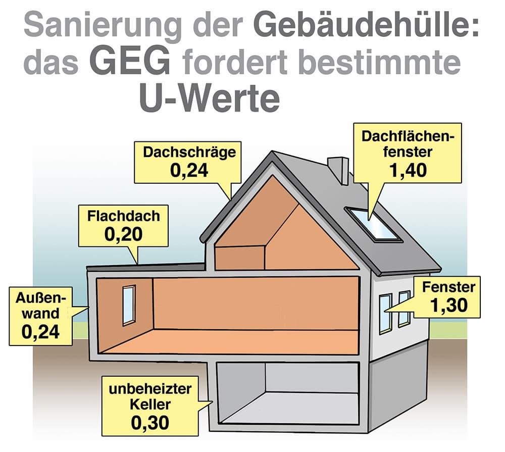 Sanierung der Gebäudehülle: das GEG fordert bestimmte U-Werte