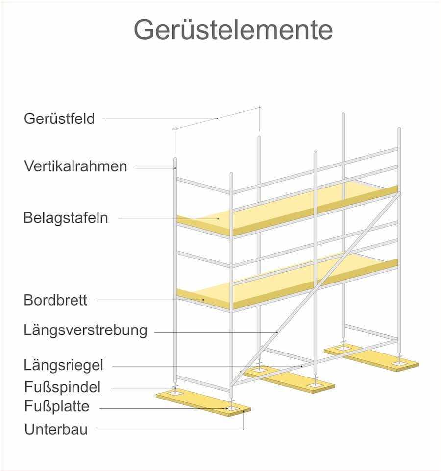 Gerüstbauelemente und Gerüstaufbau