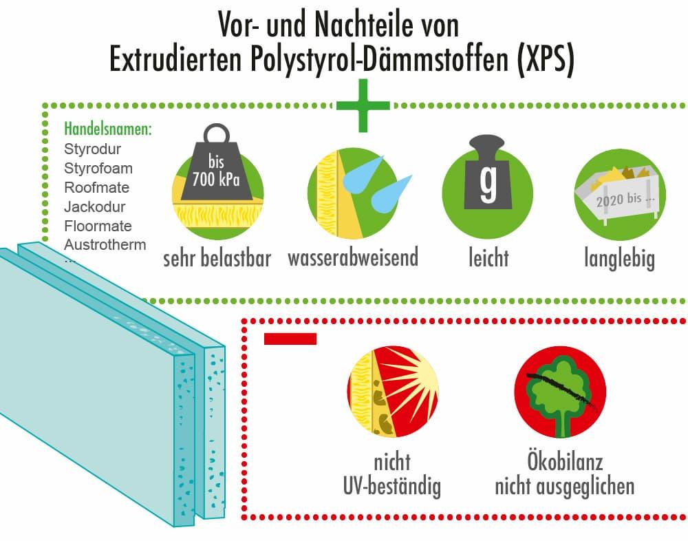 Vorteile und Nachteile von XPS