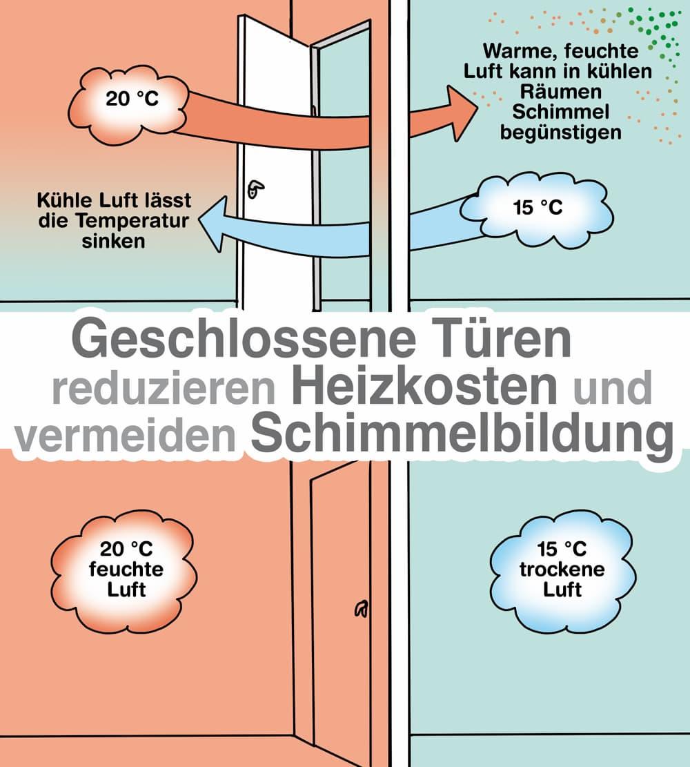 Geschlossene Türen vermeiden Schimmle und reduzieren Heizkosten