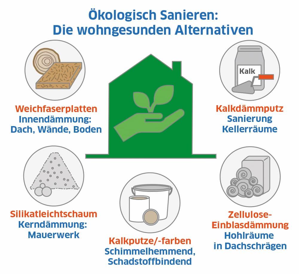 Ökologische Baustoffe: Die wohngesunden Alternativen nutzen