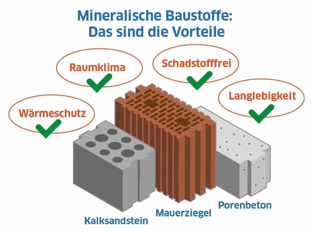 Mineralische Baustoffe: Das sind die Vorteile