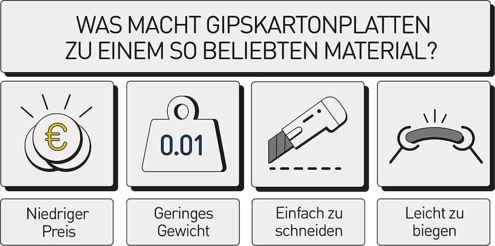 Vorteile von Gipskartonplatten