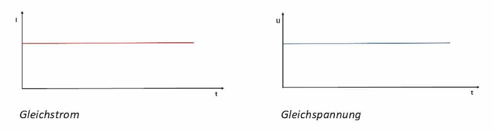 Gleichstrom und Gleichspannung © Heinz Kerp
