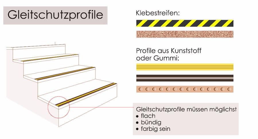 Gleitschutzprofile erhöhen die Treppensicherheit