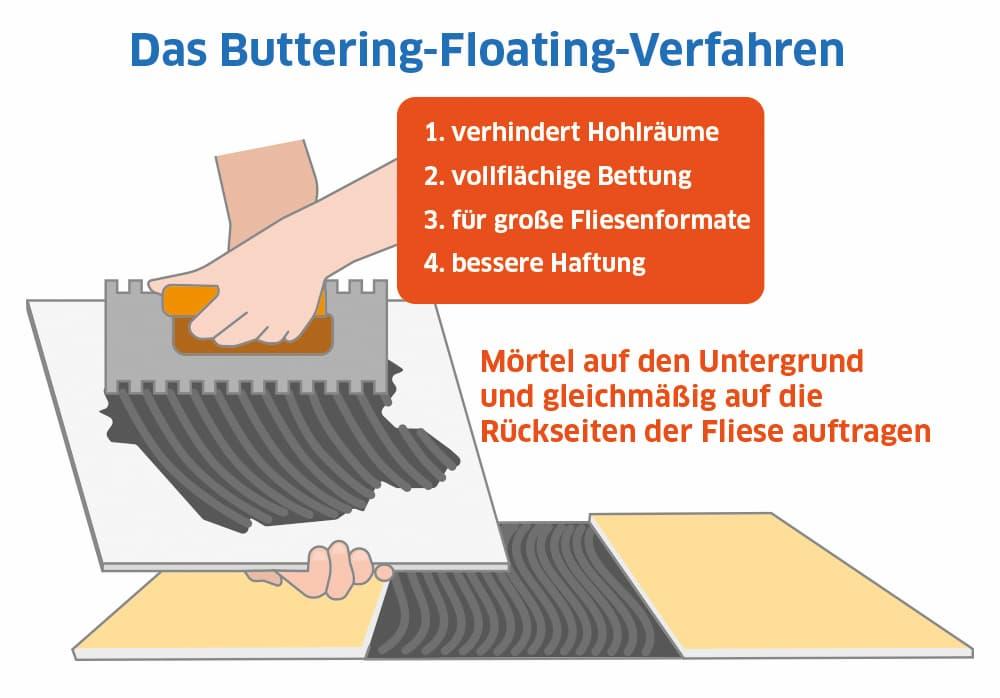 Das Buttering-Floating-Verfahren