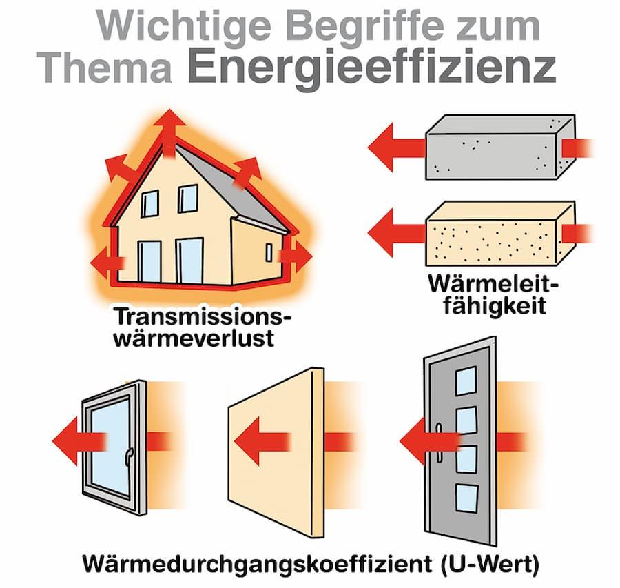 Wichtige Begriffe zum Thema Energieeffizienz