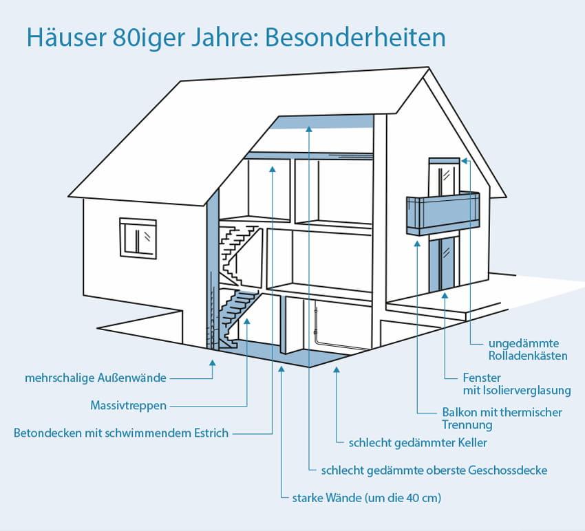 Häuser aus den 80iger Jahren: Besonderheiten des Baujahrs