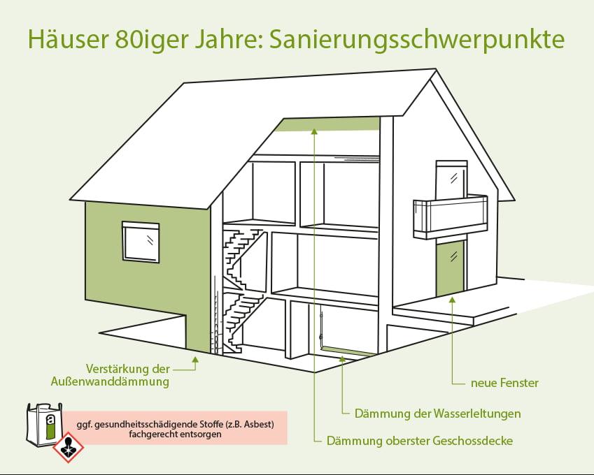 Häuser aus den 80iger Jahren: Sanierungsschwerpunkte