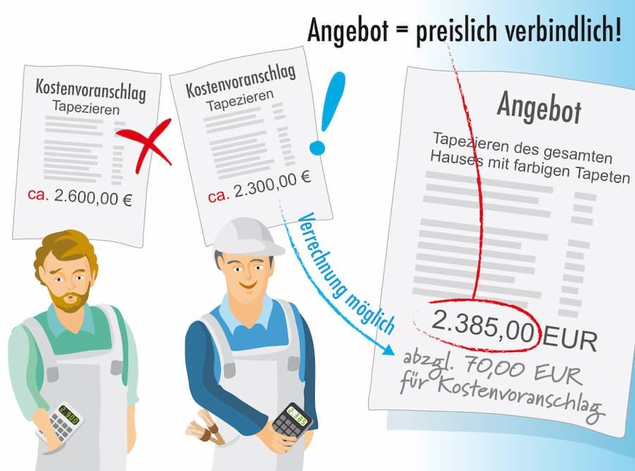 Handwerker Kostenvoranschlag Und Angebot Ein Vergleich