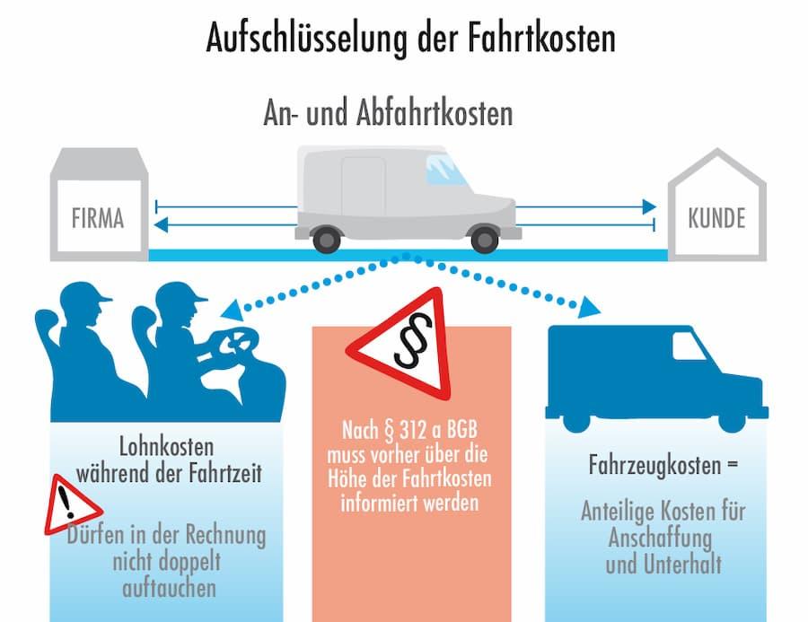 Handwerker Agebote: Aufschlüsselungen der Fahrtkosten