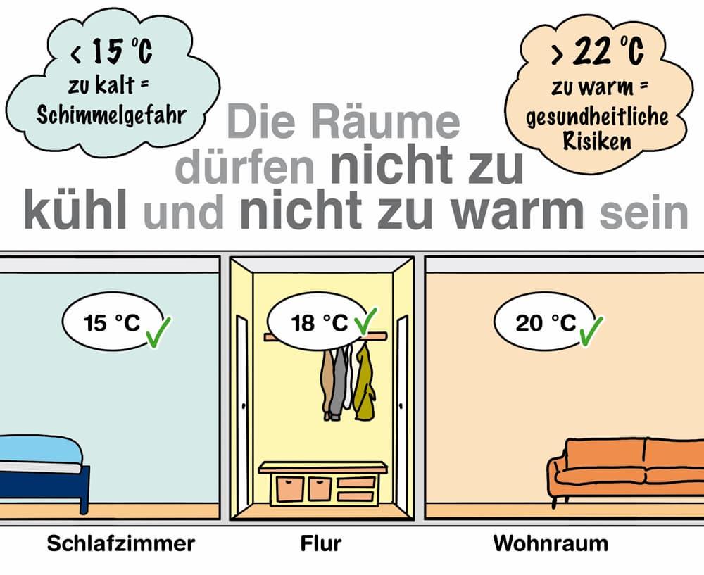 Räume sollten nicht zu warm und nicht zu kalt sein