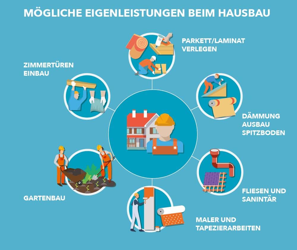 Mögliche Eigenleistungen am Hausbau