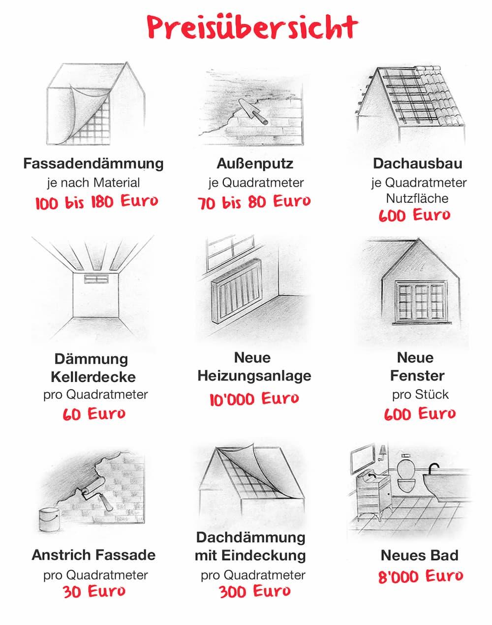 Was kosten Renovierung und Sanierung Wichtig Die richtige ...