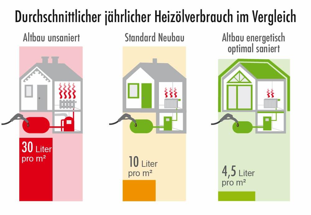Heizölverbrauch: Vergleich Altbau ungedämmt, Standard Neubau und Altbau optimal gedämmt