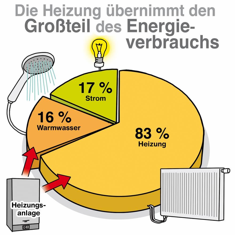 Energieverbauch im Haushalt