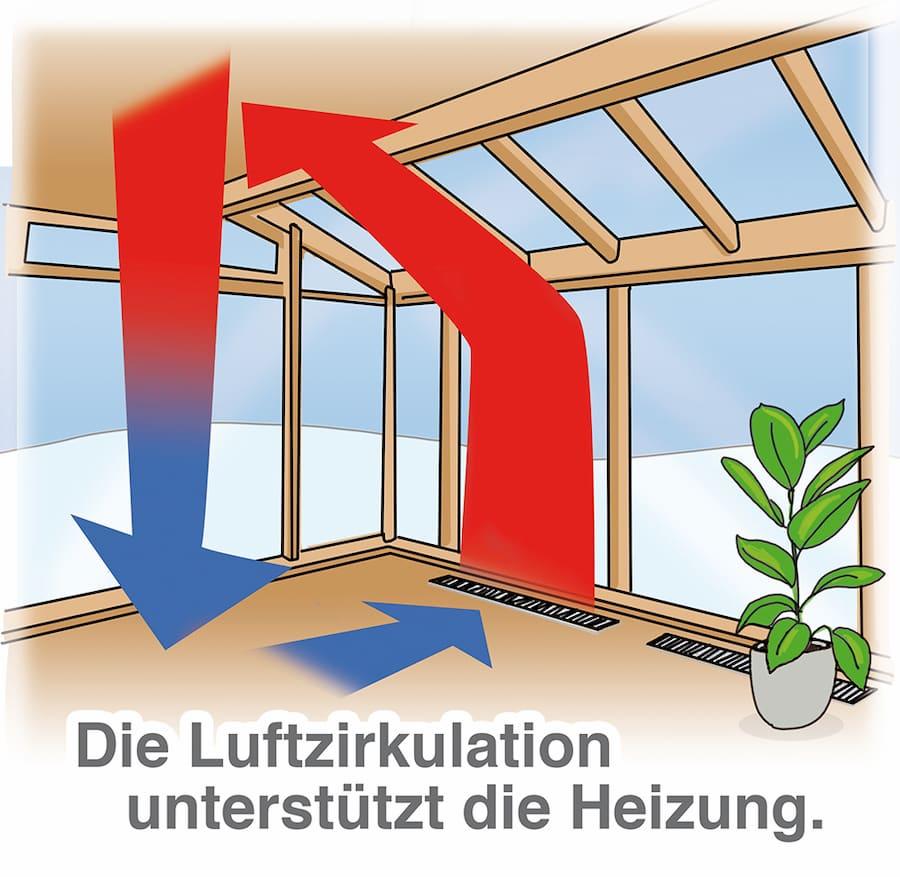Wintergarten Heizung: Die Luftzirkulation unterstützt die Heizung