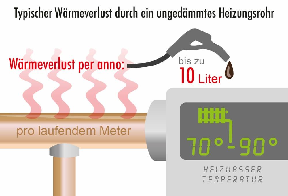 Ungedämmte Heizungsrohre: Hoher Wärmeverlust
