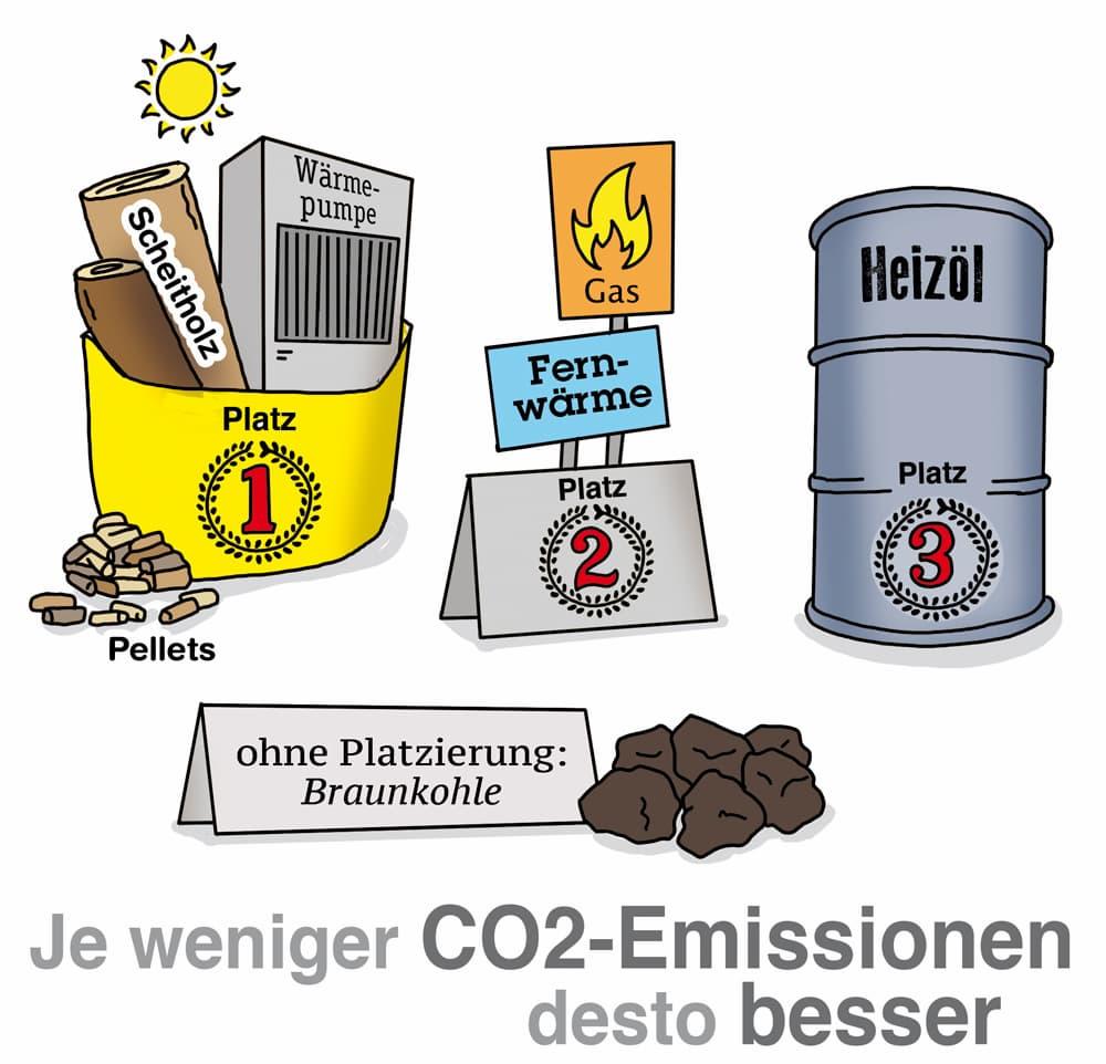 Neue Heizung: Am besten möglichst umweltfreundlich