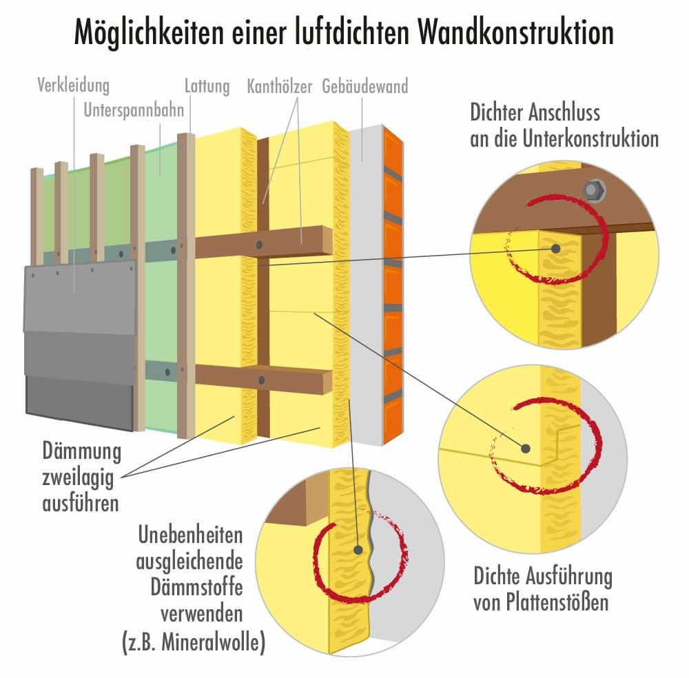 Hinterlüftete Fassade: Luftdichte Wandkonstruktion
